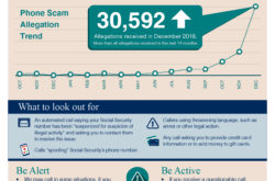 Social Security Fraud Calls Rising